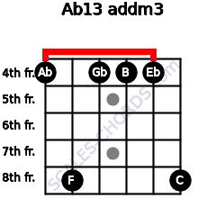Ab13 add(m3) for guitar on frets 4, 8, 4, 4, 4, 8