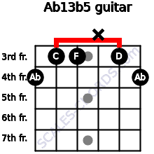 Ab13b5 for guitar on frets 4, 3, 3, x, 3, 4