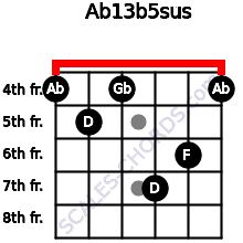 Ab13b5sus for guitar on frets 4, 5, 4, 7, 6, 4