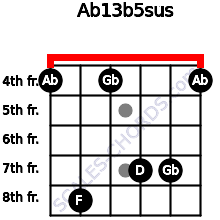 Ab13b5sus for guitar on frets 4, 8, 4, 7, 7, 4
