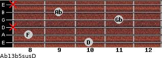 Ab13b5sus/D for guitar on frets 10, 8, x, 11, 9, x