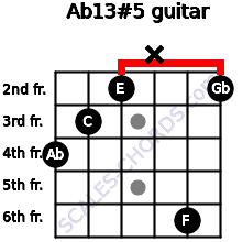 Ab13#5 for guitar on frets 4, 3, 2, x, 6, 2