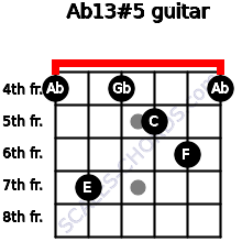 Ab13#5 for guitar on frets 4, 7, 4, 5, 6, 4