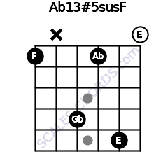 Ab13#5sus/F for guitar on frets 1, x, 4, 1, 5, 0