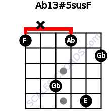Ab13#5sus/F for guitar on frets 1, x, 4, 1, 5, 2