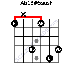 Ab13#5sus/F for guitar on frets 1, x, 4, 1, 5, 4