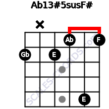 Ab13#5sus/F# for guitar on frets 2, x, 2, 1, 5, 1