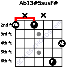 Ab13#5sus/F# for guitar on frets 2, x, 2, x, 6, 4
