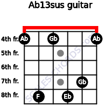 Ab13sus for guitar on frets 4, 8, 4, 8, 7, 4