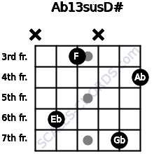Ab13sus/D# for guitar on frets x, 6, 3, x, 7, 4