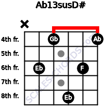 Ab13sus/D# for guitar on frets x, 6, 4, 8, 6, 4