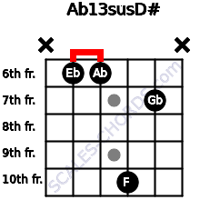 Ab13sus/D# for guitar on frets x, 6, 6, 10, 7, x