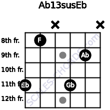 Ab13sus/Eb for guitar on frets 11, 8, x, 11, 9, x