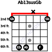 Ab13sus/Gb for guitar on frets 2, 6, 6, x, 6, 2
