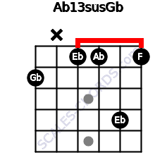 Ab13sus/Gb for guitar on frets 2, x, 1, 1, 4, 1