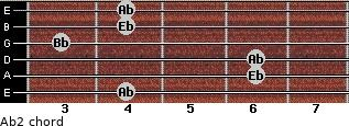 Ab2 for guitar on frets 4, 6, 6, 3, 4, 4