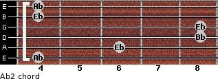 Ab2 for guitar on frets 4, 6, 8, 8, 4, 4