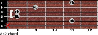 Ab2 for guitar on frets x, 11, 8, 8, 9, 11