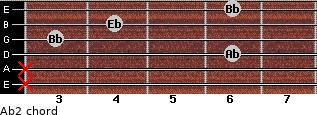 Ab2 for guitar on frets x, x, 6, 3, 4, 6