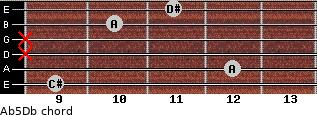 A(b5)/Db for guitar on frets 9, 12, x, x, 10, 11