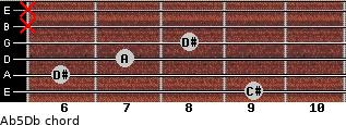 A(b5)/Db for guitar on frets 9, 6, 7, 8, x, x