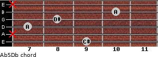 A(b5)/Db for guitar on frets 9, x, 7, 8, 10, x