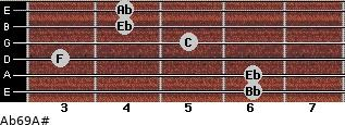 Ab6/9/A# for guitar on frets 6, 6, 3, 5, 4, 4