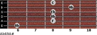 Ab6/9/A# for guitar on frets 6, 8, 8, 8, 9, 8