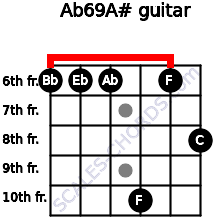 Ab6/9/A# for guitar on frets 6, 6, 6, 10, 6, 8