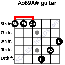 Ab6/9/A# for guitar on frets 6, 6, 6, 10, 9, 8