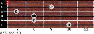 Ab6/9b5sus/D for guitar on frets 10, 8, 8, 7, 9, x
