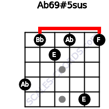 Ab6\9#5sus for guitar on frets 4, 1, 2, 1, 5, 1
