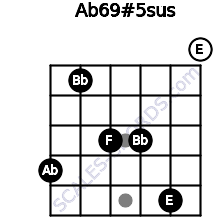 Ab6\9#5sus for guitar on frets 4, 1, 3, 3, 5, 0