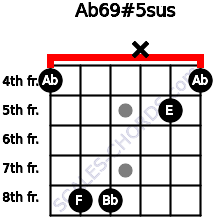 Ab6\9#5sus for guitar on frets 4, 8, 8, x, 5, 4