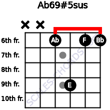 Ab6\9#5sus for guitar on frets x, x, 6, 9, 6, 6