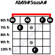 Ab6/9#5sus/A# for guitar on frets 6, 7, 6, 10, 6, 6