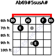 Ab6/9#5sus/A# for guitar on frets 6, 7, 6, 9, 6, 6