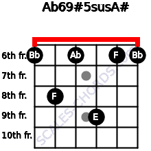 Ab6/9#5sus/A# for guitar on frets 6, 8, 6, 9, 6, 6