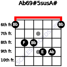 Ab6/9#5sus/A# for guitar on frets 6, 8, 8, 9, 9, 6