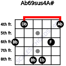 Ab6/9sus4/A# for guitar on frets 6, 4, 8, 8, 6, 4