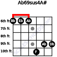 Ab6/9sus4/A# for guitar on frets 6, 6, 6, 10, 9, 9