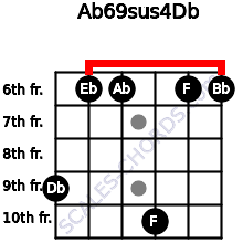 Ab6/9sus4/Db for guitar on frets 9, 6, 6, 10, 6, 6