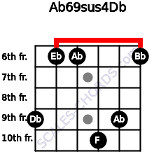 Ab6/9sus4/Db for guitar on frets 9, 6, 6, 10, 9, 6