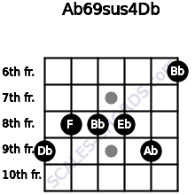 Ab6/9sus4/Db for guitar on frets 9, 8, 8, 8, 9, 6