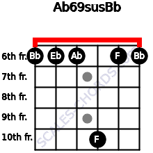 Ab6/9sus/Bb for guitar on frets 6, 6, 6, 10, 6, 6