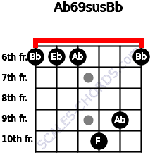 Ab6/9sus/Bb for guitar on frets 6, 6, 6, 10, 9, 6