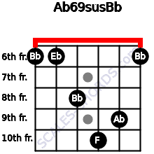 Ab6/9sus/Bb for guitar on frets 6, 6, 8, 10, 9, 6