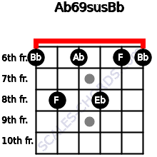 Ab6/9sus/Bb for guitar on frets 6, 8, 6, 8, 6, 6
