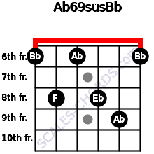 Ab6\9sus\Bb for guitar on frets 6, 8, 6, 8, 9, 6