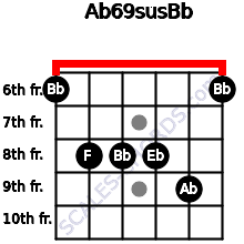 Ab6\9sus\Bb for guitar on frets 6, 8, 8, 8, 9, 6